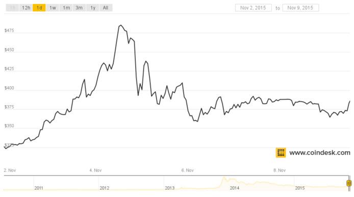 4 november schoot de waarde omhoog, daarna meteen weer omlaag.