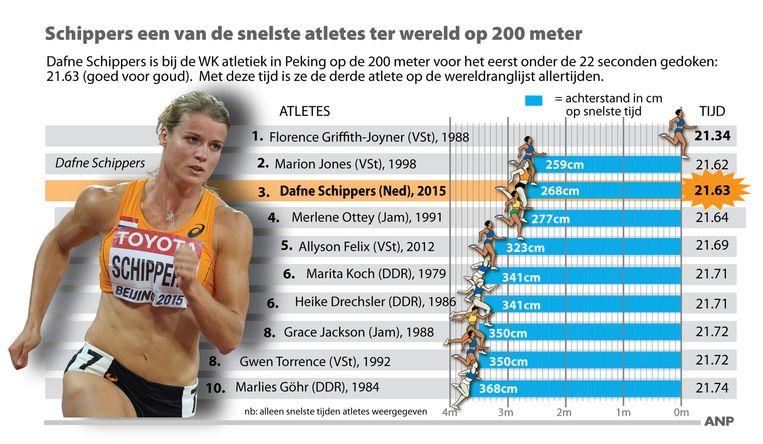 Dafne Schippers een van de snelste atletes ter wereld op de 200 meter. Beeld anp