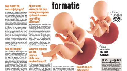 500 abortussen, daarmee staat of valt formatie