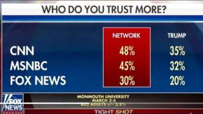 Foutje: Fox News zendt per ongeluk grafiek uit waaruit blijkt dat Amerikanen hen het minst vertrouwen