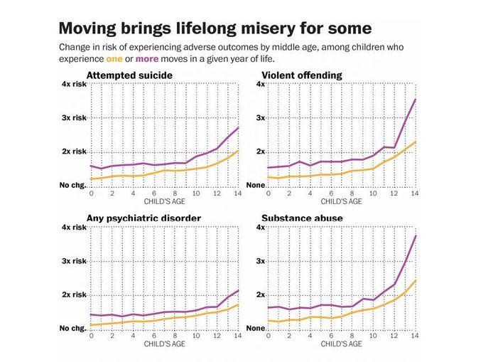 De gele lijn vertegenwoordigt kinderen die 1 keer verhuisd zijn, de paarse duidt op meerdere verhuizingen.