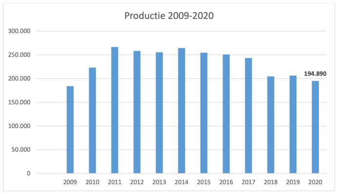 De productiecijfers van de Gentse fabriek.