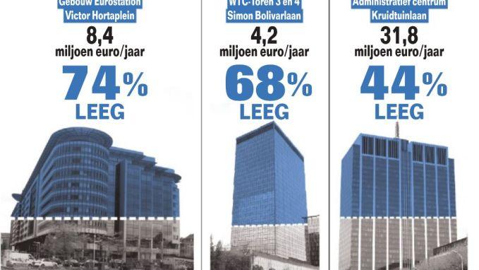 43% gebouwen die overheid huurt staan halfleeg