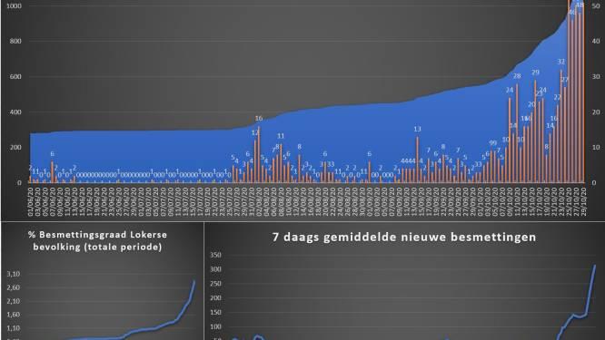 Grafiek toont aan: ook in Lokeren stijgt aantal besmettingen exponentieel