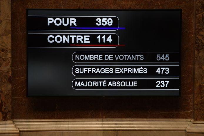 L'assemblée a voté largement en faveur du texte
