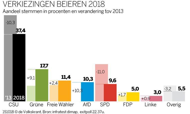 Uitslag verkiezingen Beieren Beeld de Volkskrant