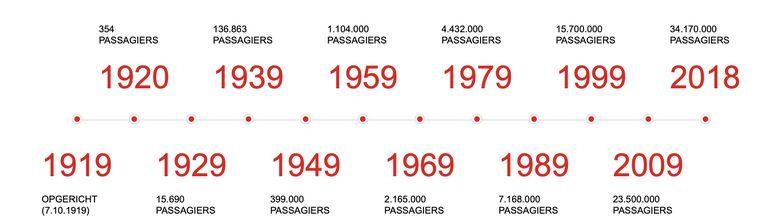 Groei van het aantal passagiers in 100 jaar KLM. Beeld Volkskrant
