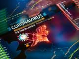 Voor het eerst geen nieuwe sterfgevallen en opnames door corona in Land van Cuijk en Gennep