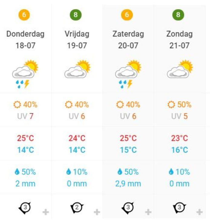 Het weer in Lichtenvoorde de komende dagen volgens Weerplaza