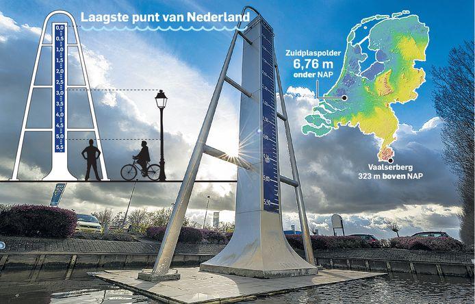 Nieuwerkerk aan den IJssel, de gemeente waar de laagste plek van Nederland zich bevindt (Zuidplaspolder; 6,76 m onder NAP).