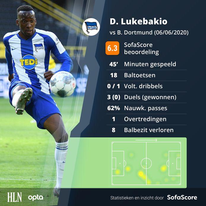 De wedstrijd van Lukebakio in cijfers.