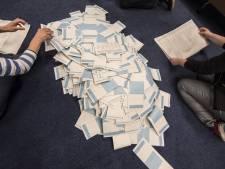 Exitpoll Enschede: Burgerbelangen Enschede wint met 8 zetels