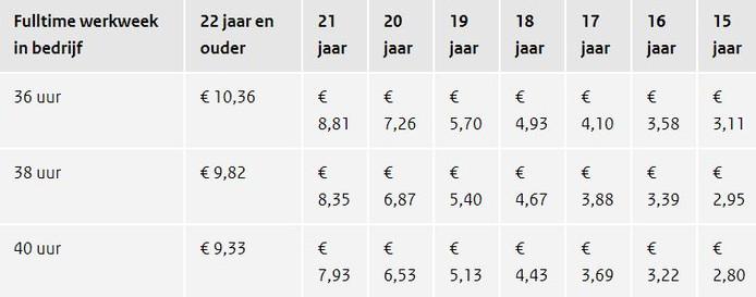 Minimumloon per uur voor fulltime werkweek van 36, 38 en 40 uur (bruto bedragen per 1 januari 2019).