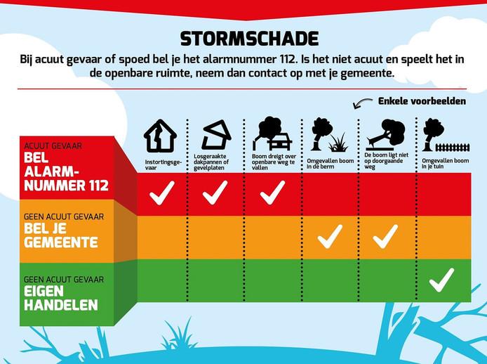Met deze illustratie informeert de brandweer Beekbergen over de juiste handelswijze bij stormschade.
