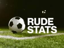 Het Zeeuwse voetbalweekeinde in cijfers: van 0 tot 250