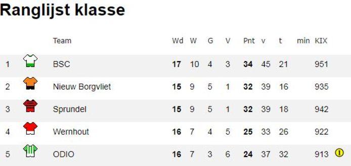 Zondag 4B: BSC had een verzoek ingediend, maar komt tekort (er wordt gekeken naar gemiddeld aantal punten per wedstrijd). Nieuw Borgvliet diende geen verzoek in, dus ging de promotie naar Sprundel.