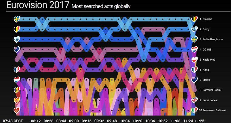 Blanche is bovendien de meest gezochte artiest op Google van alle Eurosongkandidaten.