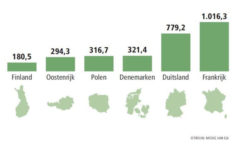 Naheffing lidstaten op de EU-begroting (in miljoen euro) voor een deel van de lidstaten. Beeld Trouw: Michel van Elk