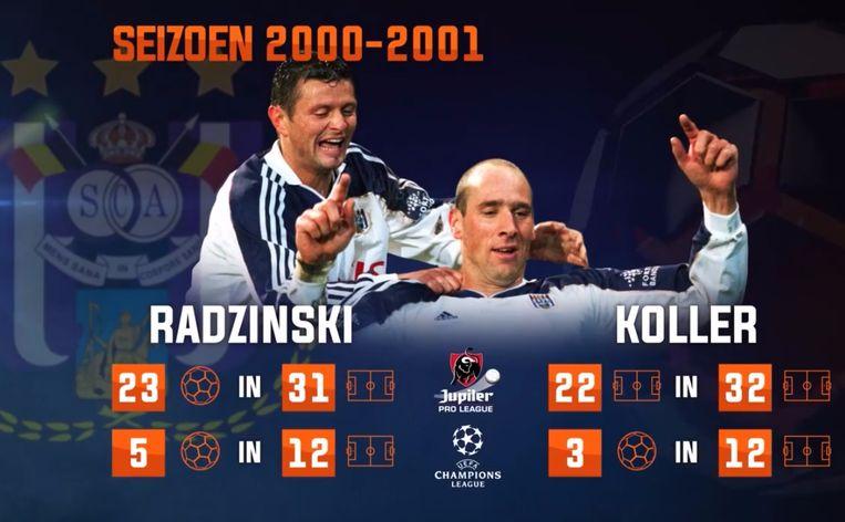 De indrukwekkende cijfers van Radzinski en Koller in het seizoen 2000-2001.