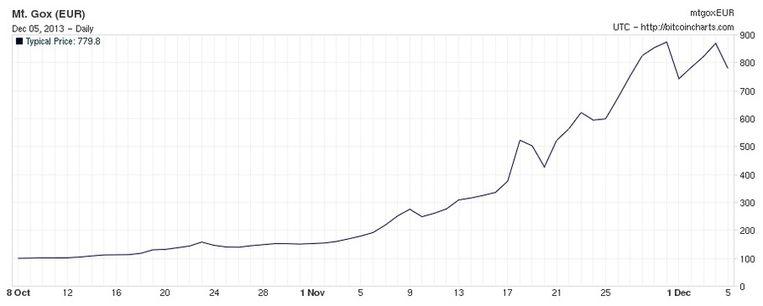 De waarde van de bitcoin in de afgelopen twee maanden. Rechts ziet u de prijs in euro. Beeld Bitcoincharts