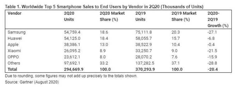 De top 5 van smartphoneverkopers (verkopen aan eindgebruikers). Beeld Gartner