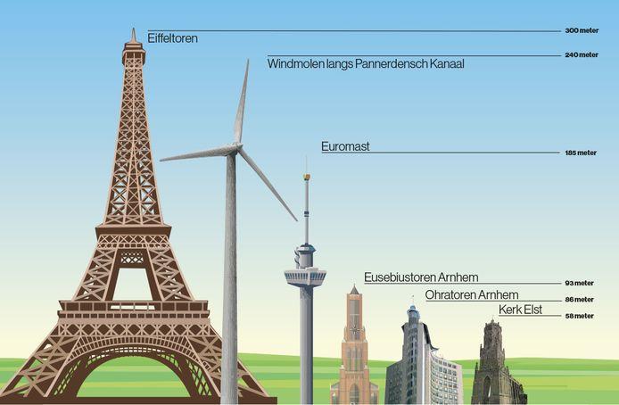 Hoe hoog worden de Betuwse windmolens?