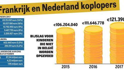 €121 miljoen kindergeld vloeit naar buitenland
