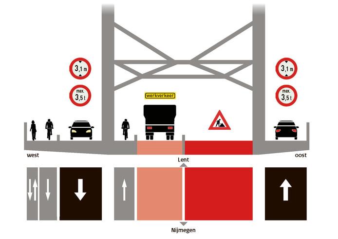De inrichting van de Waalbrug tijdens de renovatie zoals die eind deze week zal zijn.