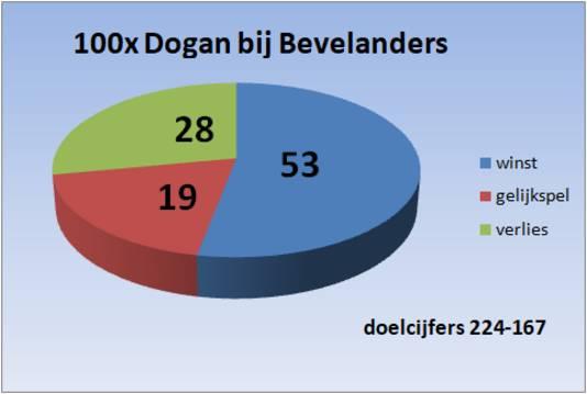 Honderd keer Huseyin Dogan bij Bevelanders.