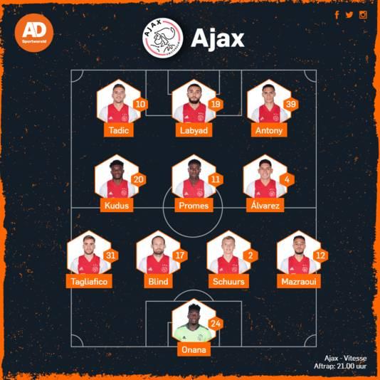 De vermoedelijke opstelling van Ajax.