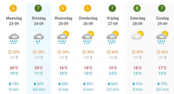 De weersverwachting voor de komende week