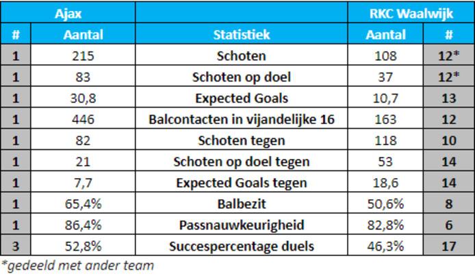 Statistieken Ajax en RKC tot nu toe dit seizoen. Daarnaast staan de verhoudingen met andere ploegen per statistiek genoteerd.