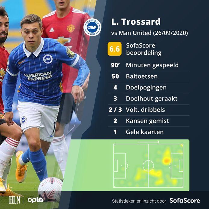 De match van Leandro Trossard in cijfers.