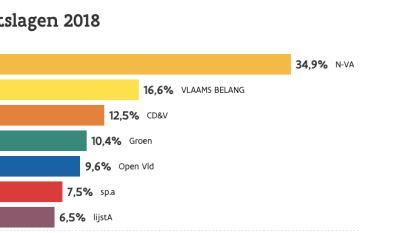 18 stembureaus geteld: Open Vld van Jean-Jacques De Gucht raakt niet boven 10%