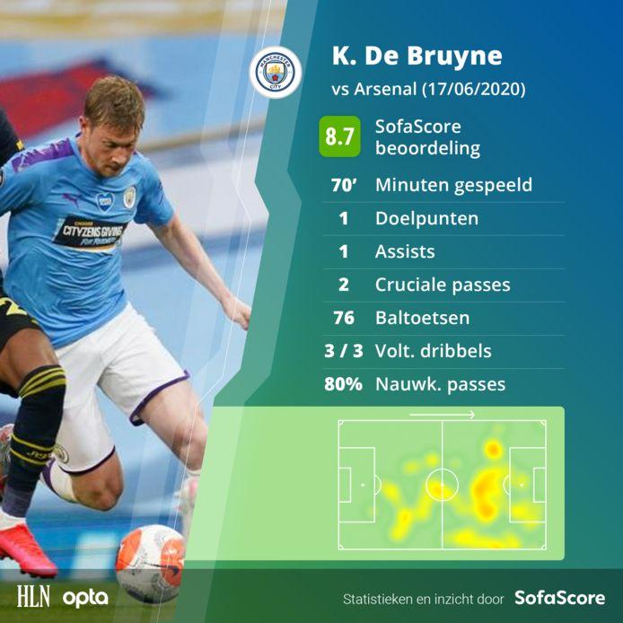 De statistieken van De Bruyne.