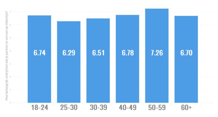 Na onze berekeningen blijkt er een significant verschil te zijn tussen de groep van 25-30 en 50-59.