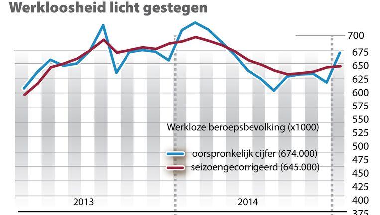 De werkloosheid in Nederland is in januari 2015 licht gestegen. Beeld anp