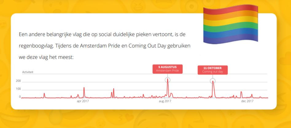 En de regenboogvlag is ook populair.