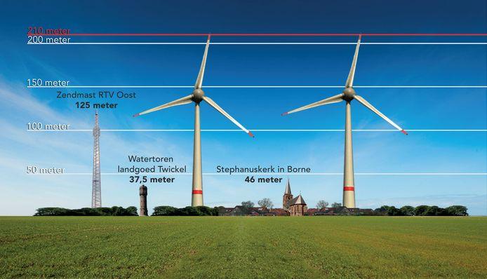 De 210 meter hoge windmolens.
