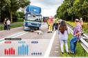 Aantal verkeersdoden in de afgelopen vijf jaar in Overijssel, Gelderland en Flevoland.