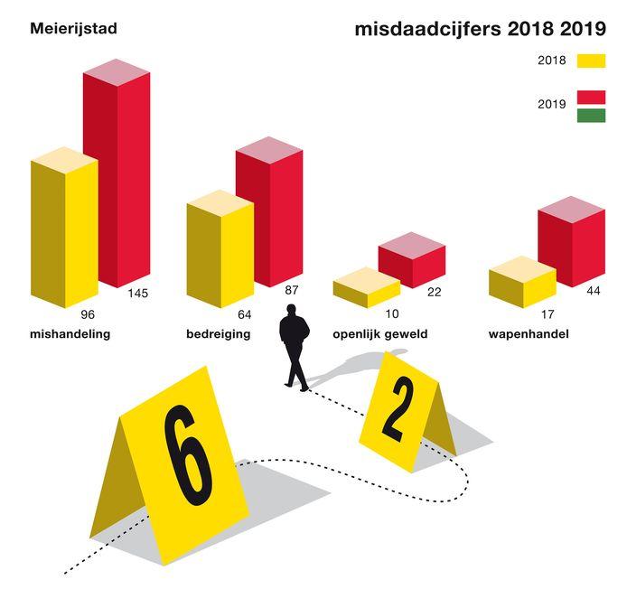 De politiecijfers van Meierijstad, vooral mishandelingen en bedreigingen namen fiks toe.