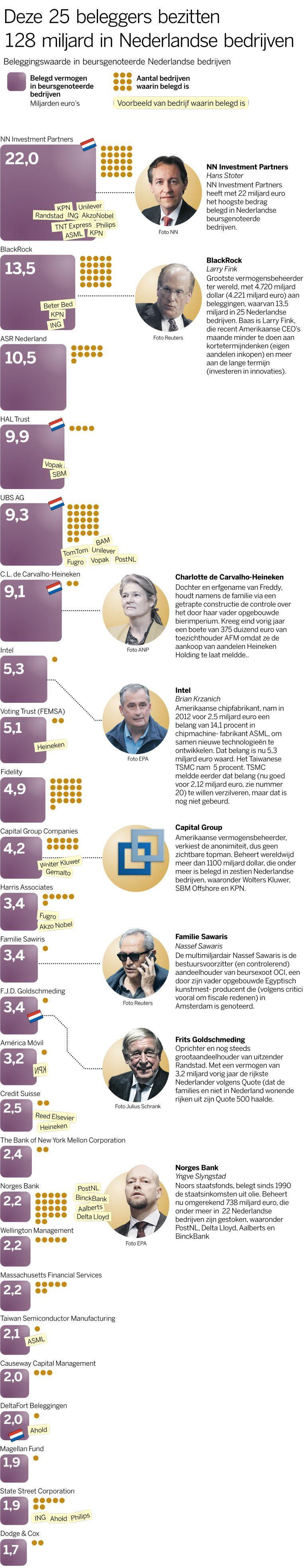 Deze 25 beleggers bezitten 128 miljard in Nederlandse bedrijven Beeld Volkskrant Graphics