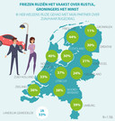 Friezen en Groningers wonen vlak bij elkaar, maar reageren heel anders op de rijstijl van hun partners.