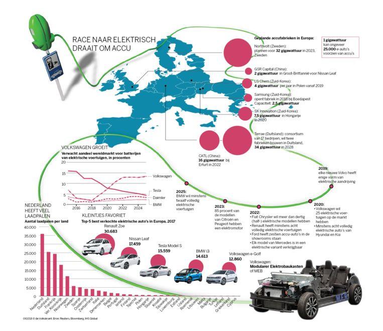 Wie Wint Het Gevecht Om De Elektrische Auto De Volkskrant