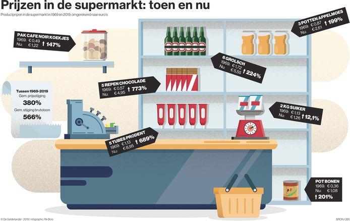Veel producten in de supermarkt zijn in vijftig jaar tijd relatief goedkoper geworden.