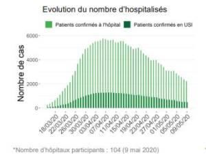 Le nombre de Belges en soins intensifs repasse sous la barre des 500