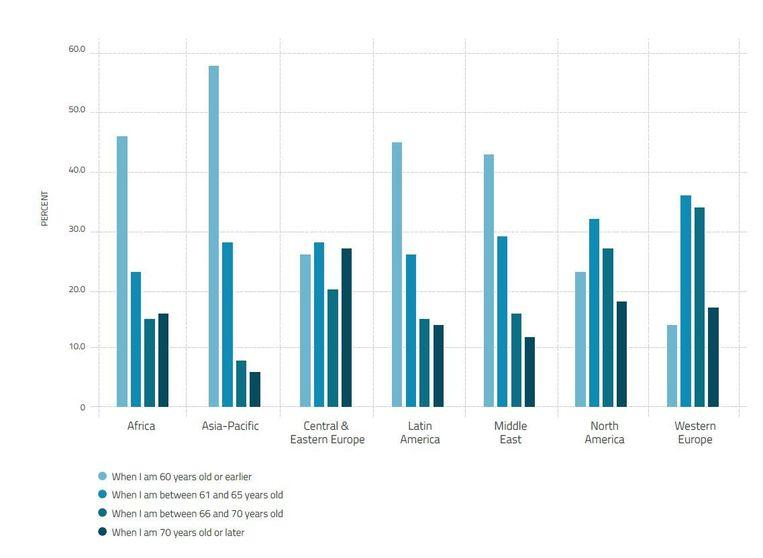 In Noord-Amerika en Europa ligt de verwachte pensioenleeftijd het hoogst.