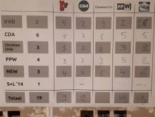 Alle Wierdense partijen verwachten verkiezingswinst
