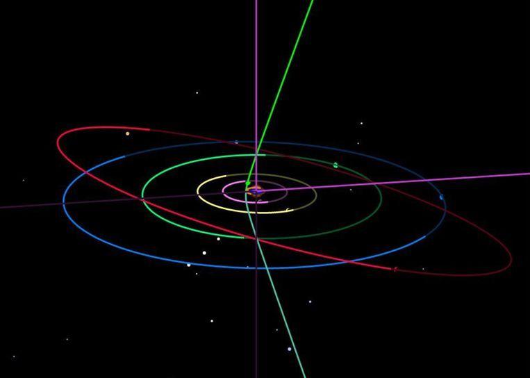 De bijna 'verticale' baan van de interstellaire komeet Borisov door ons zonnestelsel. Ook ingetekend zijn de banen van de planeten Jupiter (paars), Saturnus (geel), Uranus (groen), Neptunus (blauw) en Pluto (rood). Beeld Borisov