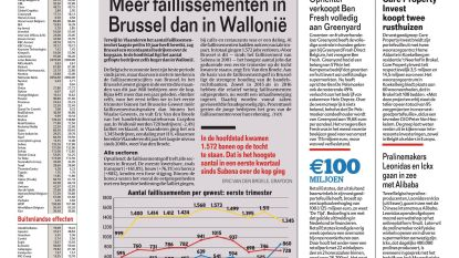 Meer faillissementen in Brussel dan in Wallonië